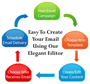 easy to create your email using our elegant editor